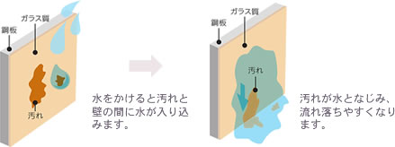 水をかけると汚れと壁の間に水が入り込みます。⇒汚れが水となじみ、流れ落ちやすくなります。